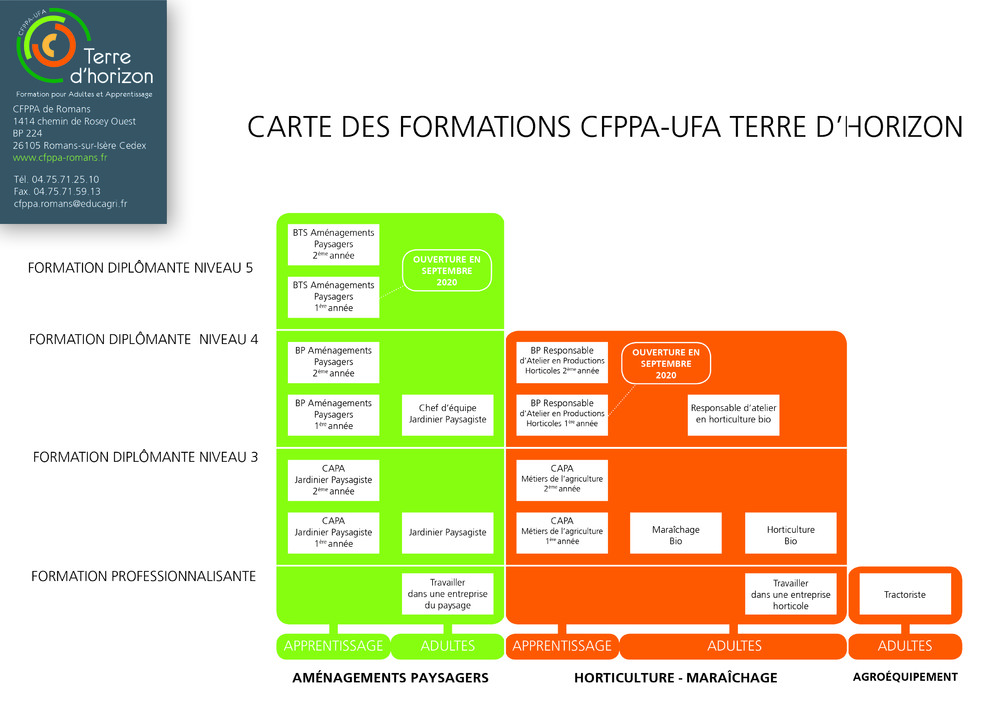 carte des formations CFPPA 2020.jpg